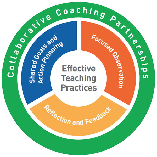 Logic Model: Practice-Based Coaching