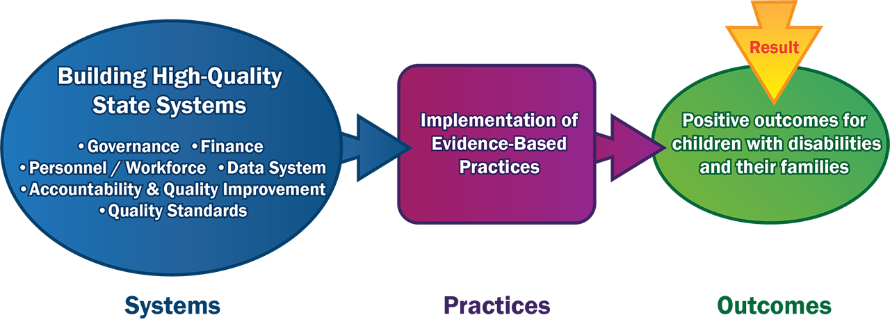 Diagram: SYSTEMS (Building High Quality State Systems, consisting of Governance, Finance, Personnel/Workforce, Data System, Accountability and Quality Improvment, and Quality Standards), leads to PRACTICES (Implementation of Evidence-Based Practices), leads to OUTCOMES (Result: Positive outcomes for children with disabilities and their families)
