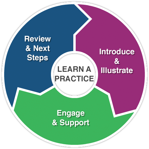Learn a practice: Introduce & Illustrate, Engage & Support, Review & Next Steps