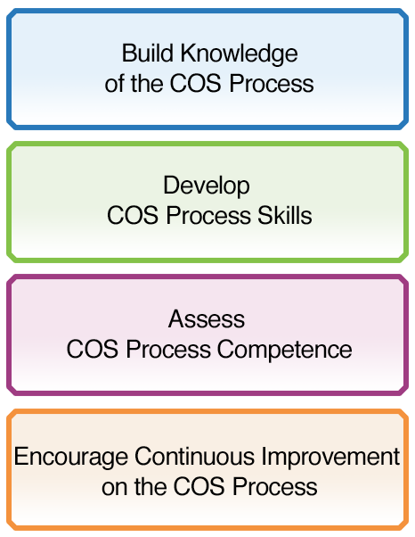 Thumbnail: Build Knowledge of the COS Process - Develop COS Process Skills - Assess COS Process Competence - Encourage Continuous Improvement on the COS Process