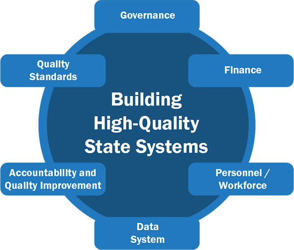 Figure: Building High-Quality Systems: Governance, Finance, Personnel, Data System, Accountability and Quality Improvement, Quality Standards