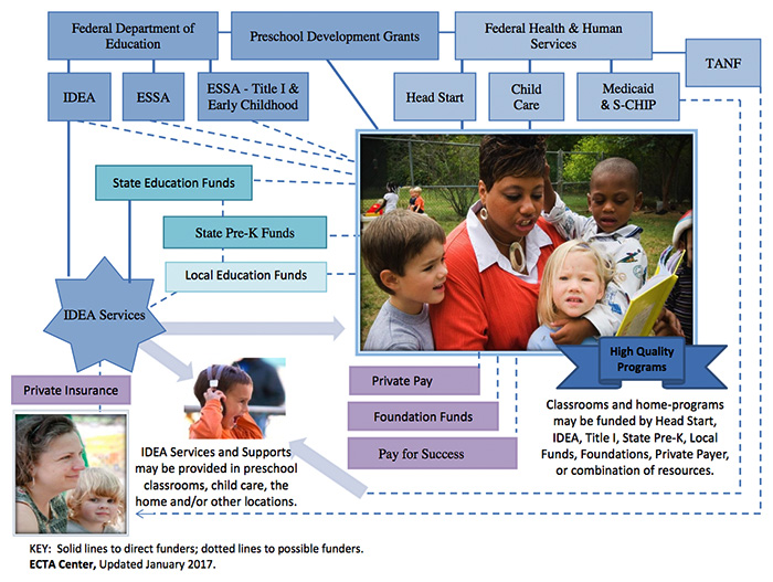 figure: Funding Sources: Supporting Young Children with Disabilities
