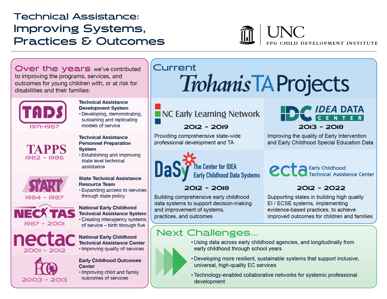 Trohanis TA Projects Overview Poster